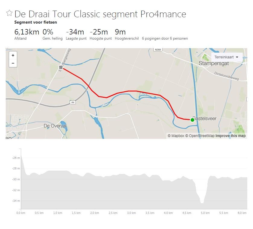 De Draai Tour Classic segment Pro4mance